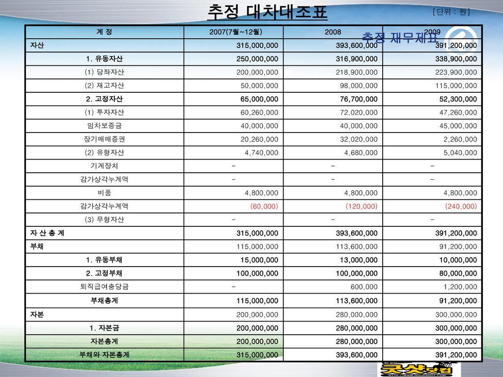 추정 대차대조표 [단위 : 원] 추정 재무제표 계 정 2007(7월~12월) 2008 2009 자산 315,000,000